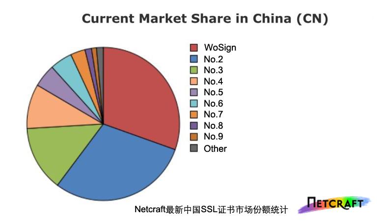 2016中国SSL证书市场报告沃通WoSign排名No.1