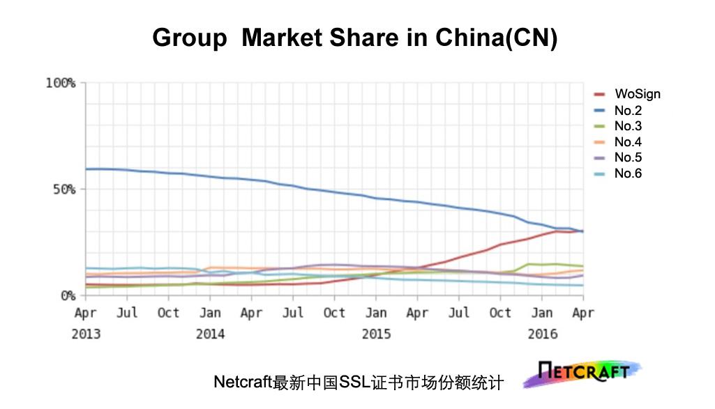 2016中国SSL证书市场报告